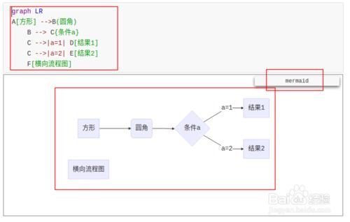 typora画流程图、时序图(顺序图)、甘特图